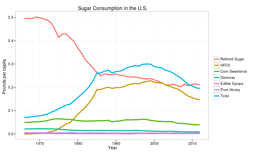 US_Sweetener_Consumption,_1966-2012.svg.png